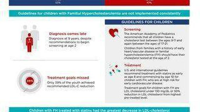 Children with Familial Hypercholesterolemia Are Diagnosed Late & Under-Treated