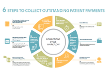 6 Steps to Collect Outstanding Patient Payments