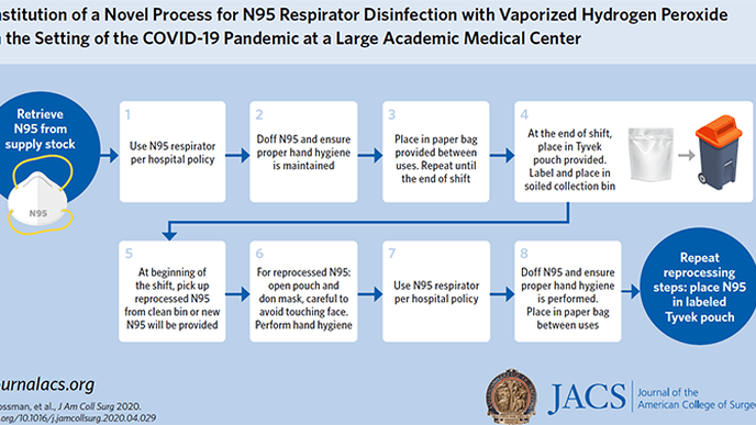 Surgeons Help Create New Process for Disinfecting & Reusing N95 Masks