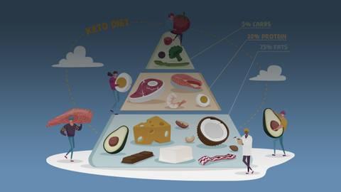 Debating Diabetic Diets: Considering Keto for Patients with Diabetes