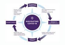 Navigating COVID-19