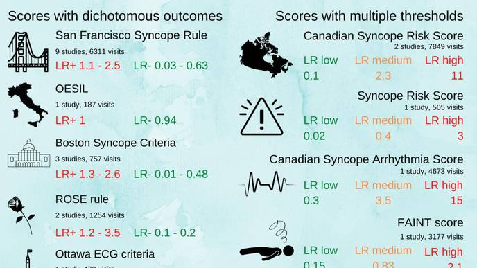 Risk Score for Predicting Short-Term Outcomes of Unexplained Syncope Patients