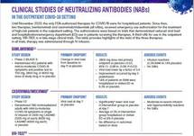 Clinical Studies of Neutralizing Antibodies (nAbs)