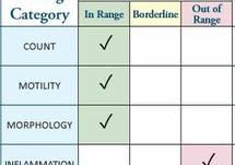 Comprehensive Semen Analysis 2.5