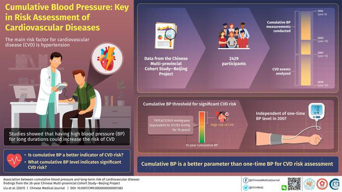 Maintaining Normal Blood Pressure Over Long Term Is the Key to Heart Health, Study Finds