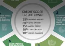 Why Your Credit Score as a Healthcare Provider Matters