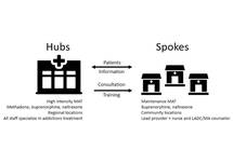 Blueprint for Health: Hub and Spoke