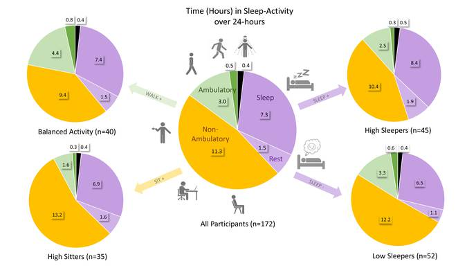 Physical Activity & Sleep in Adults with Arthritis