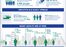 NFID Infographic: Hepatitis B: Are You at Risk?