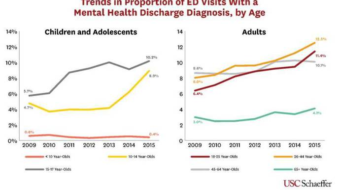 Mental Health-Related ER Visits Are Increasing Among Teens & Young Adults