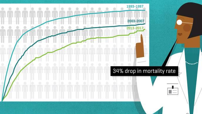 Big Gains in Bone Marrow Transplant Survival Since Mid-2000s